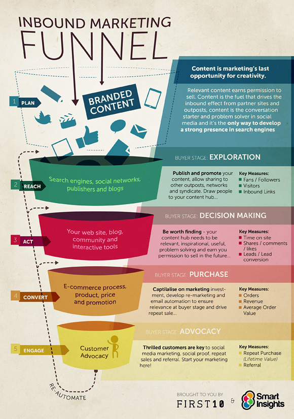 Inbound Marketing Funnel By Smart Insights